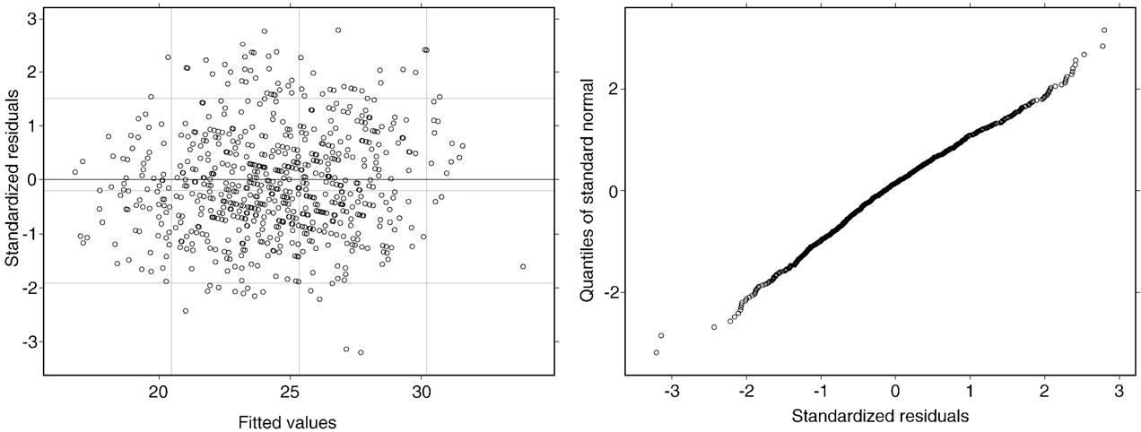 Fig. 4. Residual plot (left) and Q–Q