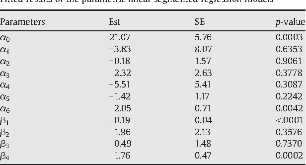 Table 2 Fitted results of the parametric linear segmented regression models