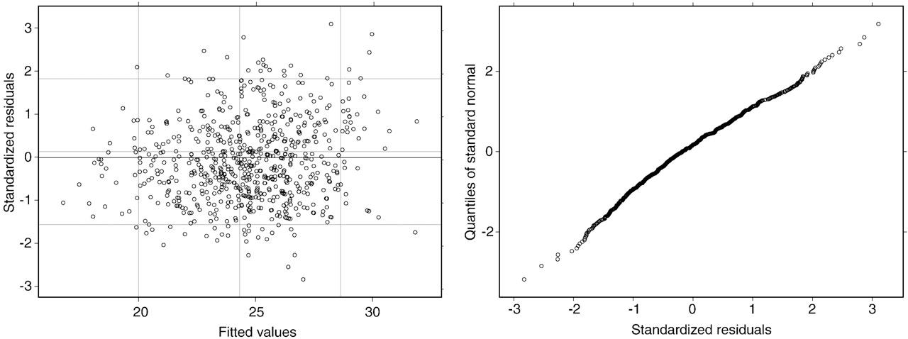 Fig. 5. Residual plot (left) and Q–Q– plot (right) for Model 2 plus additional terms M15 and interaction between M15 and GROUP.