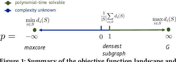 Figure 1 for The Generalized Mean Densest Subgraph Problem