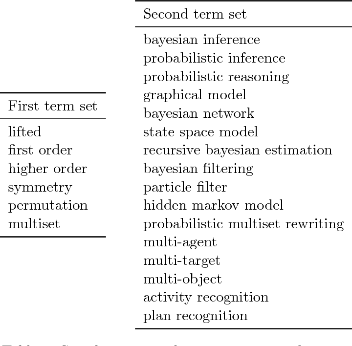 Figure 2 for State-Space Abstractions for Probabilistic Inference: A Systematic Review