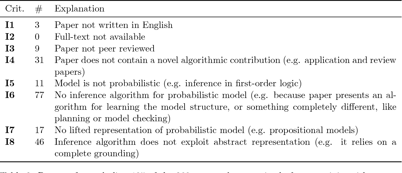 Figure 4 for State-Space Abstractions for Probabilistic Inference: A Systematic Review