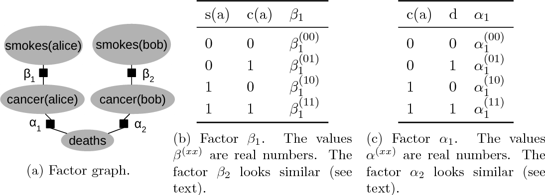 Figure 1 for State-Space Abstractions for Probabilistic Inference: A Systematic Review