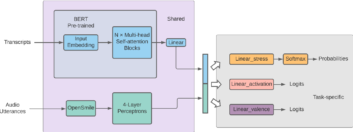 Figure 2 for MUSER: MUltimodal Stress Detection using Emotion Recognition as an Auxiliary Task
