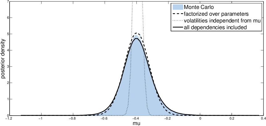 Figure 1 for Fixed-Form Variational Posterior Approximation through Stochastic Linear Regression