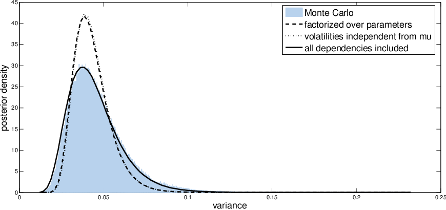 Figure 3 for Fixed-Form Variational Posterior Approximation through Stochastic Linear Regression