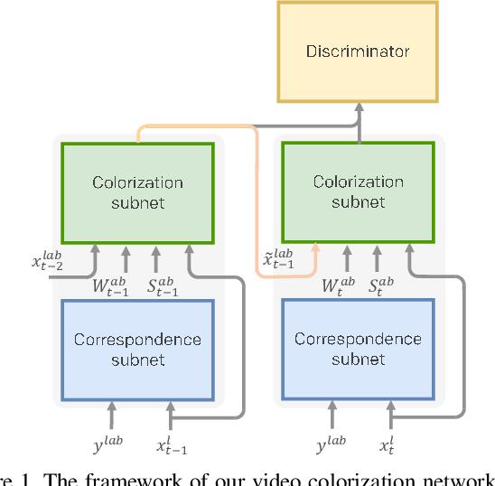 Figure 1 for Deep Exemplar-based Video Colorization
