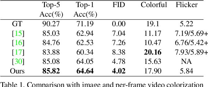 Figure 2 for Deep Exemplar-based Video Colorization