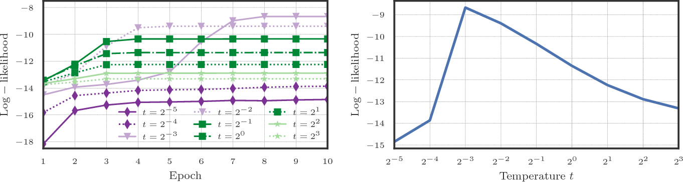 Figure 2 for Differentiable Submodular Maximization