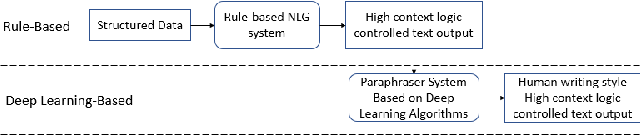 Figure 1 for A Hybrid Natural Language Generation System Integrating Rules and Deep Learning Algorithms