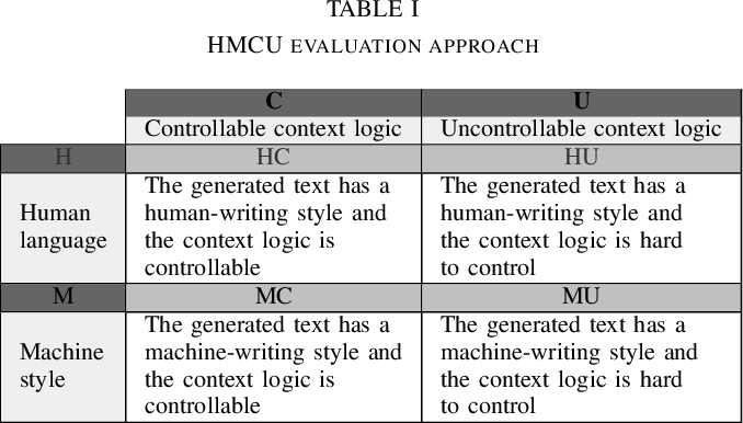 Figure 3 for A Hybrid Natural Language Generation System Integrating Rules and Deep Learning Algorithms