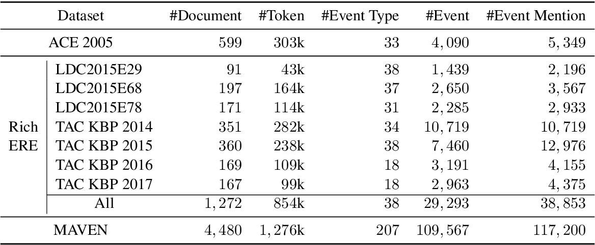 Figure 3 for MAVEN: A Massive General Domain Event Detection Dataset