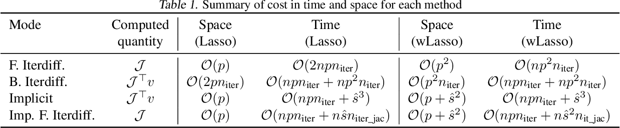 Figure 2 for Implicit differentiation of Lasso-type models for hyperparameter optimization