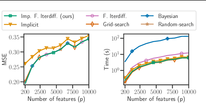 Figure 4 for Implicit differentiation of Lasso-type models for hyperparameter optimization