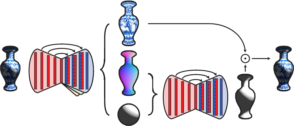 Figure 3 for Self-Supervised Intrinsic Image Decomposition