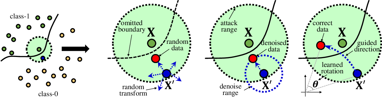 Figure 1 for Learning Defense Transformers for Counterattacking Adversarial Examples