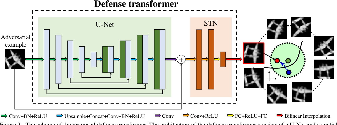 Figure 3 for Learning Defense Transformers for Counterattacking Adversarial Examples