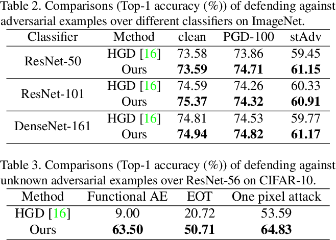 Figure 4 for Learning Defense Transformers for Counterattacking Adversarial Examples