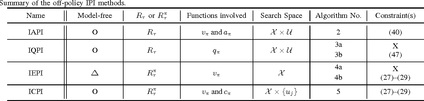 Figure 1 for Integral Policy Iterations for Reinforcement Learning Problems in Continuous Time and Space