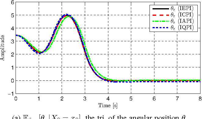 Figure 3 for Integral Policy Iterations for Reinforcement Learning Problems in Continuous Time and Space