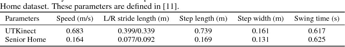 Figure 2 for Vision-Based Gait Analysis for Senior Care