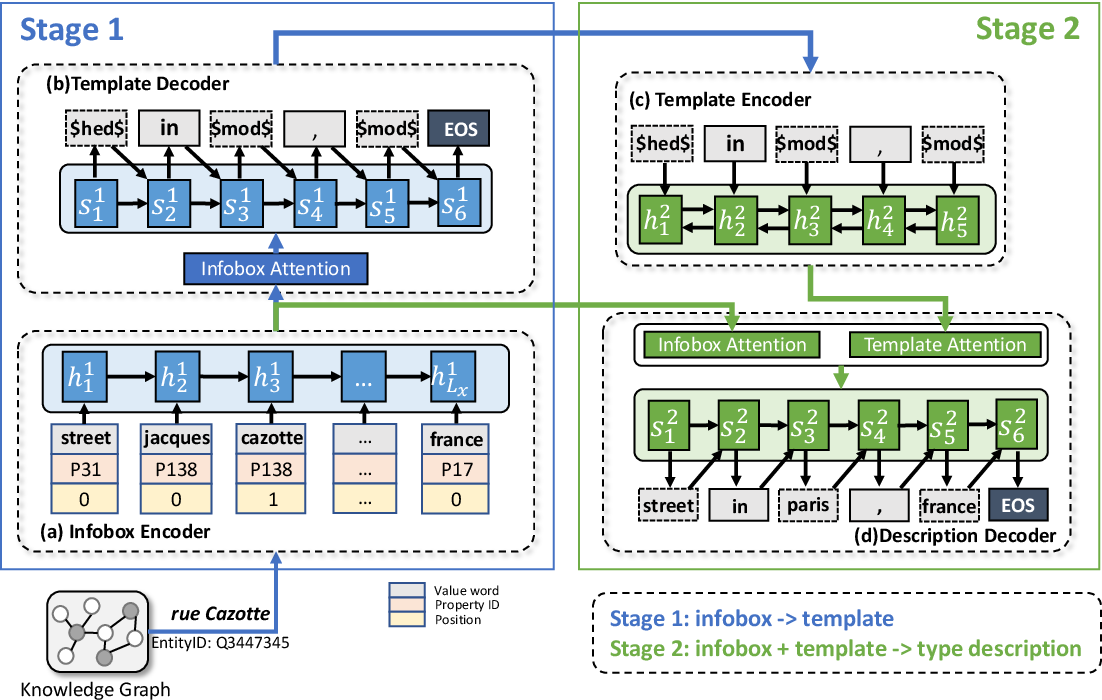 Figure 3 for Ensuring Readability and Data-fidelity using Head-modifier Templates in Deep Type Description Generation