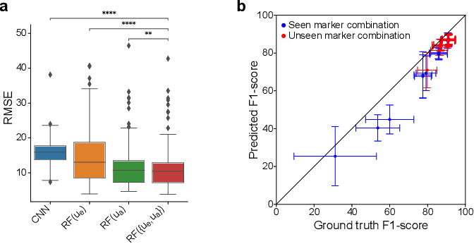 Figure 3 for Utilizing Uncertainty Estimation in Deep Learning Segmentation of Fluorescence Microscopy Images with Missing Markers