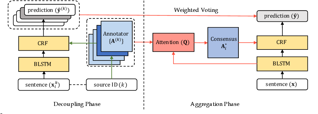 Figure 3 for Learning to Contextually Aggregate Multi-Source Supervision for Sequence Labeling