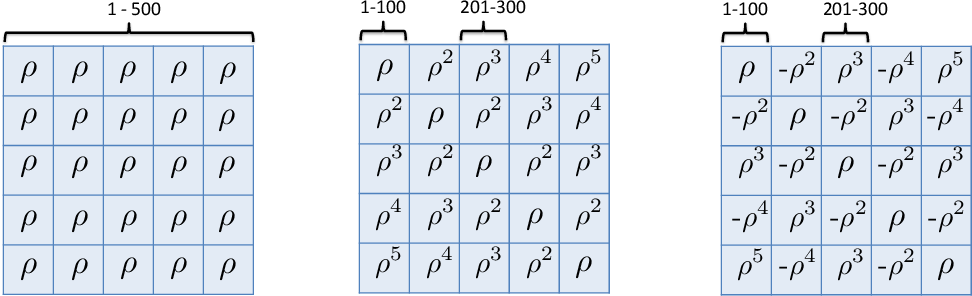 Figure 3 for Selection Bias Correction and Effect Size Estimation under Dependence