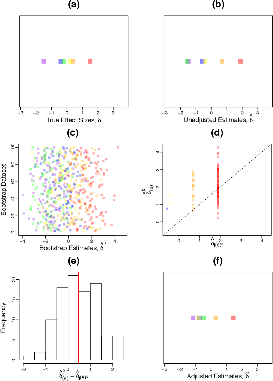 Figure 1 for Selection Bias Correction and Effect Size Estimation under Dependence