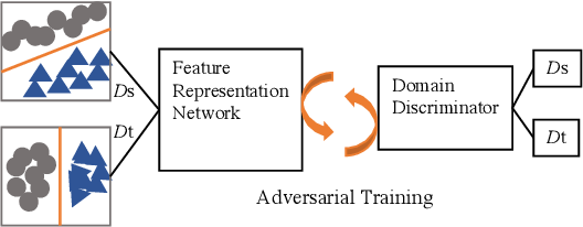 Figure 1 for Cycle-consistent Conditional Adversarial Transfer Networks