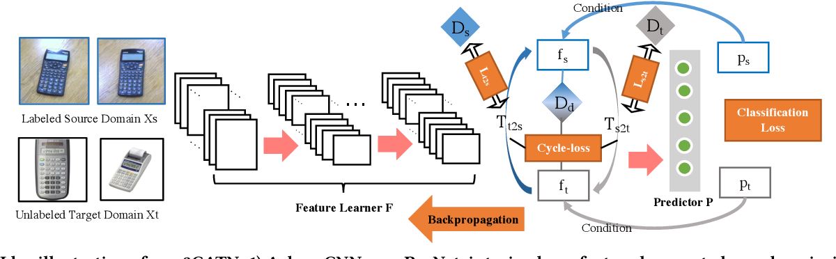Figure 3 for Cycle-consistent Conditional Adversarial Transfer Networks