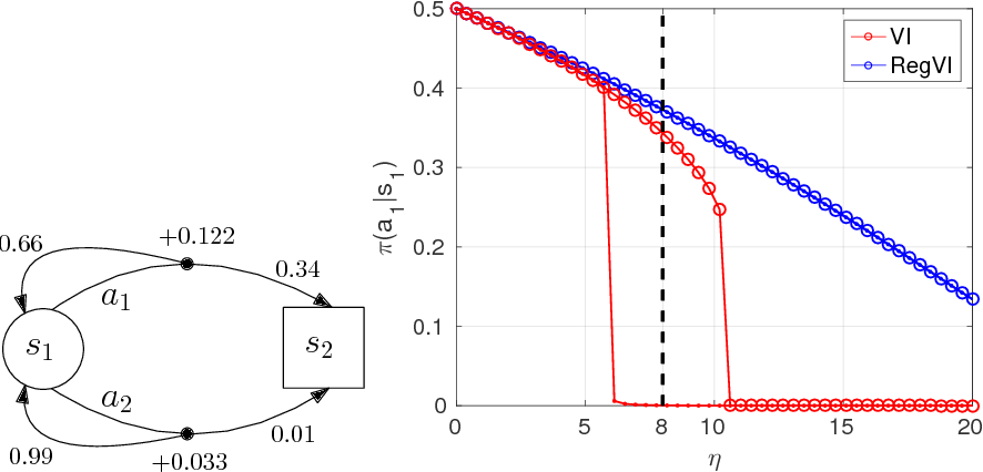 Figure 3 for A unified view of entropy-regularized Markov decision processes