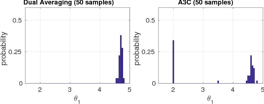 Figure 4 for A unified view of entropy-regularized Markov decision processes