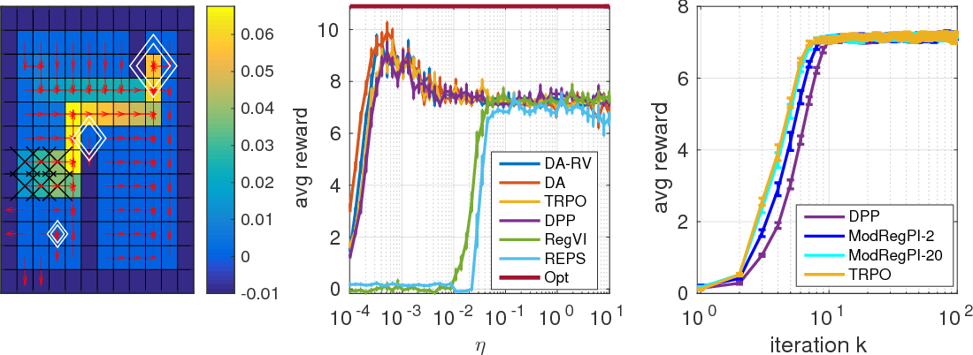 Figure 1 for A unified view of entropy-regularized Markov decision processes