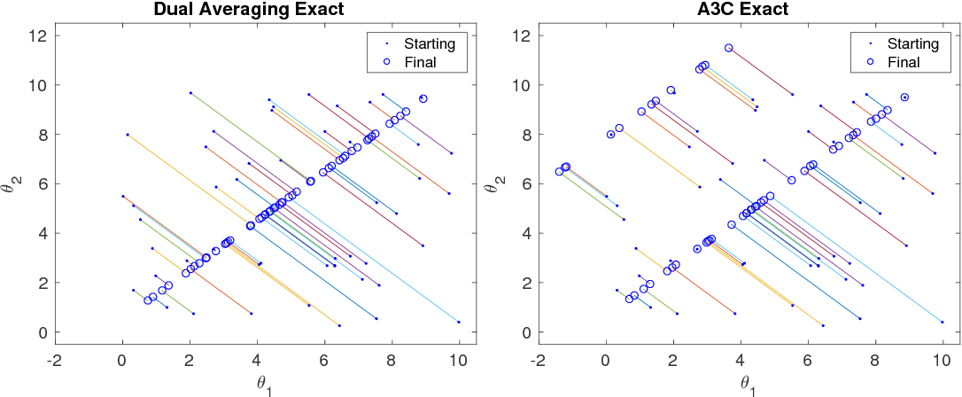 Figure 2 for A unified view of entropy-regularized Markov decision processes
