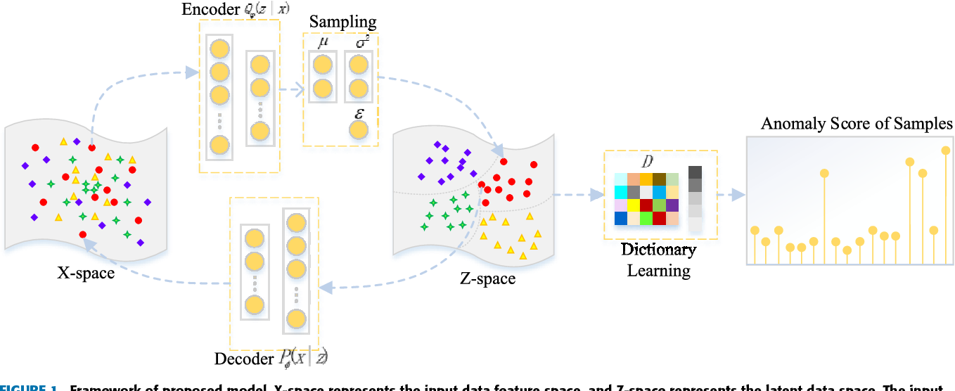Figure 1 from Learning Sparse Representation With