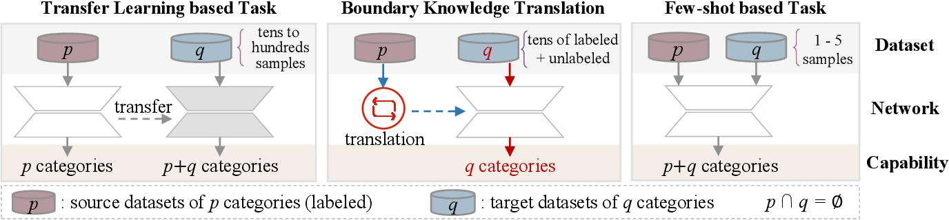 Figure 1 for Visual Boundary Knowledge Translation for Foreground Segmentation
