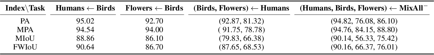 Figure 4 for Visual Boundary Knowledge Translation for Foreground Segmentation
