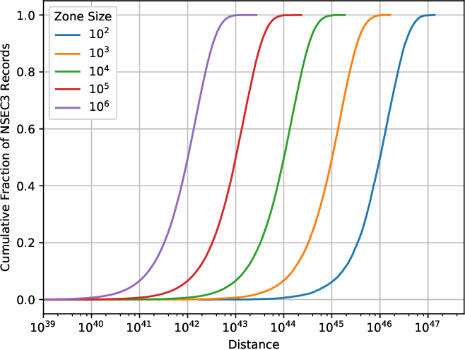 On DNSSEC Negative Responses, Lies, and Zone Size Detection
