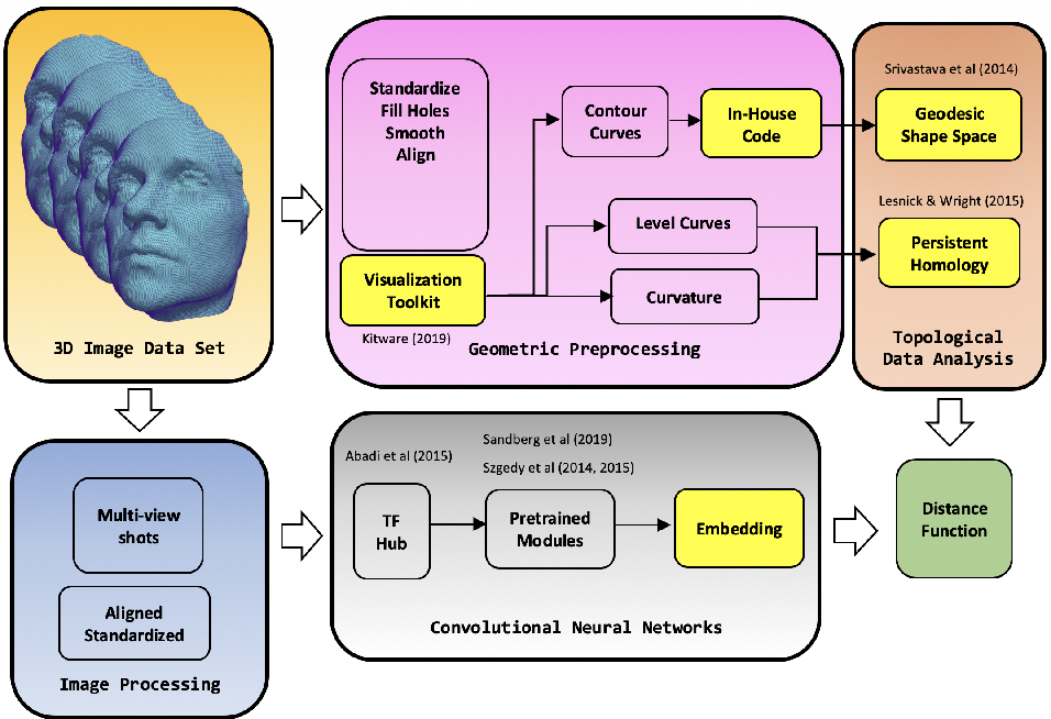 Figure 1 for Diagnosis of Pediatric Obstructive Sleep Apnea via Face Classification with Persistent Homology and Convolutional Neural Networks