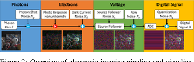Figure 3 for A Physics-based Noise Formation Model for Extreme Low-light Raw Denoising