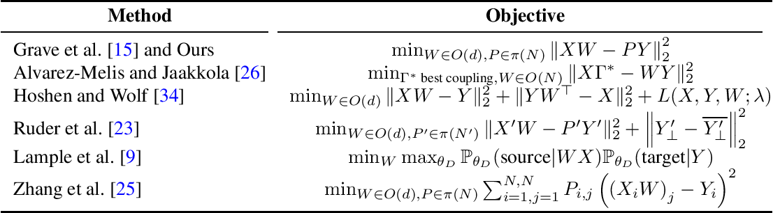Figure 1 for On a Novel Application of Wasserstein-Procrustes for Unsupervised Cross-Lingual Learning