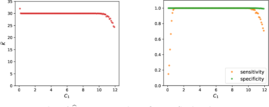 Figure 3 for A fast algorithm with minimax optimal guarantees for topic models with an unknown number of topics