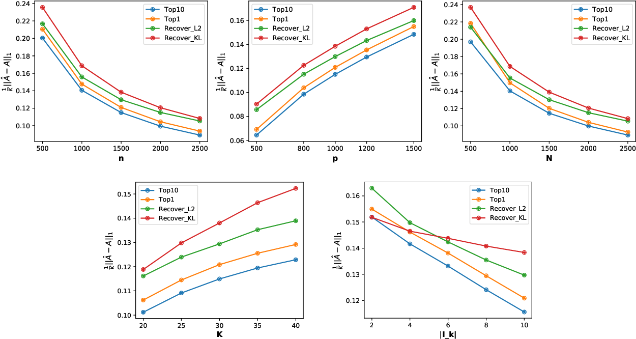 Figure 4 for A fast algorithm with minimax optimal guarantees for topic models with an unknown number of topics