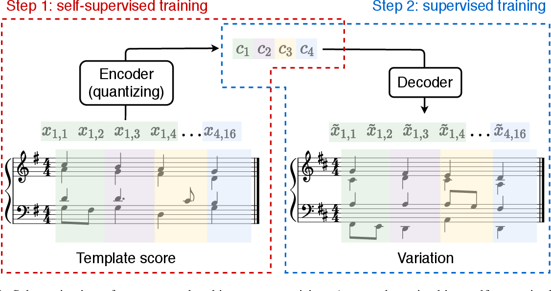 Figure 1 for Vector Quantized Contrastive Predictive Coding for Template-based Music Generation