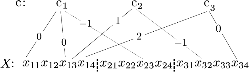 Figure 3 for Vector Quantized Contrastive Predictive Coding for Template-based Music Generation