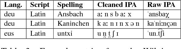 Figure 3 for Massively Multilingual Neural Grapheme-to-Phoneme Conversion