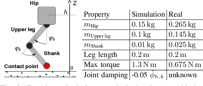 Figure 2 for Learning a Structured Neural Network Policy for a Hopping Task