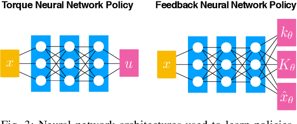 Figure 3 for Learning a Structured Neural Network Policy for a Hopping Task